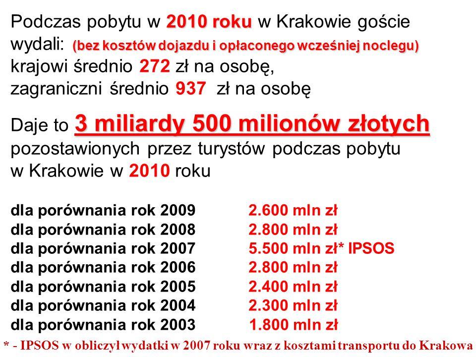 2010 roku (bez kosztów dojazdu i opłaconego wcześniej noclegu) Podczas pobytu w 2010 roku w Krakowie goście wydali: (bez kosztów dojazdu i opłaconego wcześniej noclegu) krajowi średnio 272 zł na osobę, zagraniczni średnio 937 zł na osobę 3 miliardy 500 milionów złotych Daje to 3 miliardy 500 milionów złotych pozostawionych przez turystów podczas pobytu w Krakowie w 2010 roku dla porównania rok 20092.600 mln zł dla porównania rok 2008 2.800 mln zł dla porównania rok 2007 5.500 mln zł* IPSOS dla porównania rok 2006 2.800 mln zł dla porównania rok 2005 2.400 mln zł dla porównania rok 2004 2.300 mln zł dla porównania rok 2003 1.800 mln zł * - IPSOS w obliczył wydatki w 2007 roku wraz z kosztami transportu do Krakowa
