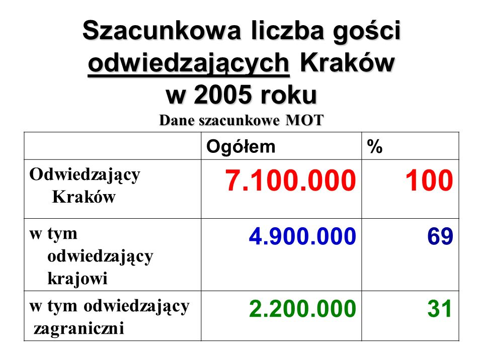 Szacunkowa liczba gości odwiedzających Kraków w 2005 roku Dane szacunkowe MOT Ogółem% Odwiedzający Kraków 7.100.000100 w tym odwiedzający krajowi 4.90