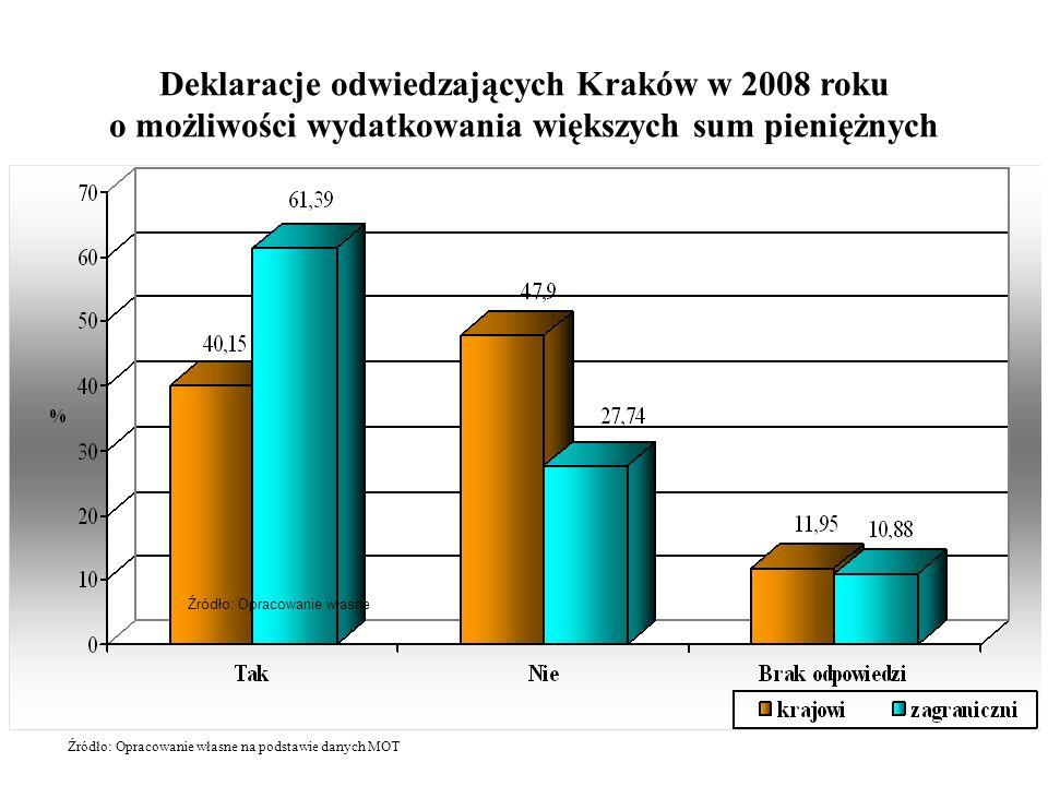 Deklaracje odwiedzających Kraków w 2008 roku o możliwości wydatkowania większych sum pieniężnych Źródło: Opracowanie własne Źródło: Opracowanie własne