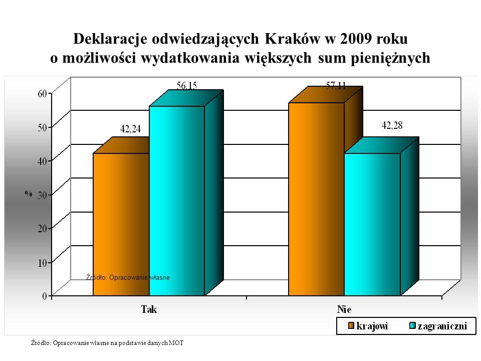 Deklaracje odwiedzających Kraków w 2009 roku o możliwości wydatkowania większych sum pieniężnych Źródło: Opracowanie własne Źródło: Opracowanie własne na podstawie danych MOT