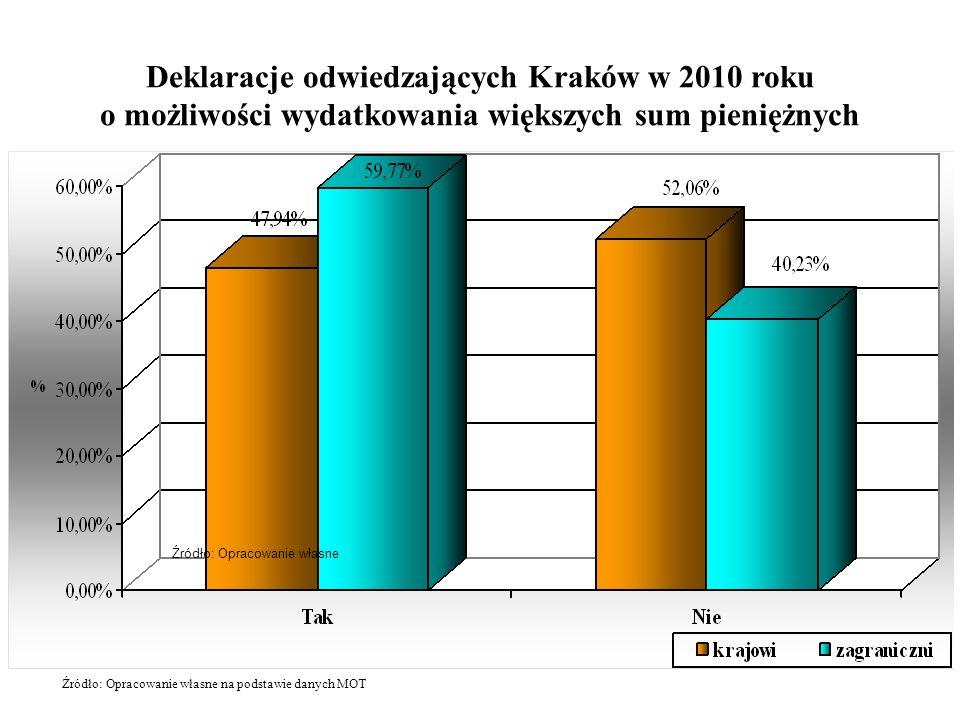 Deklaracje odwiedzających Kraków w 2010 roku o możliwości wydatkowania większych sum pieniężnych Źródło: Opracowanie własne Źródło: Opracowanie własne na podstawie danych MOT