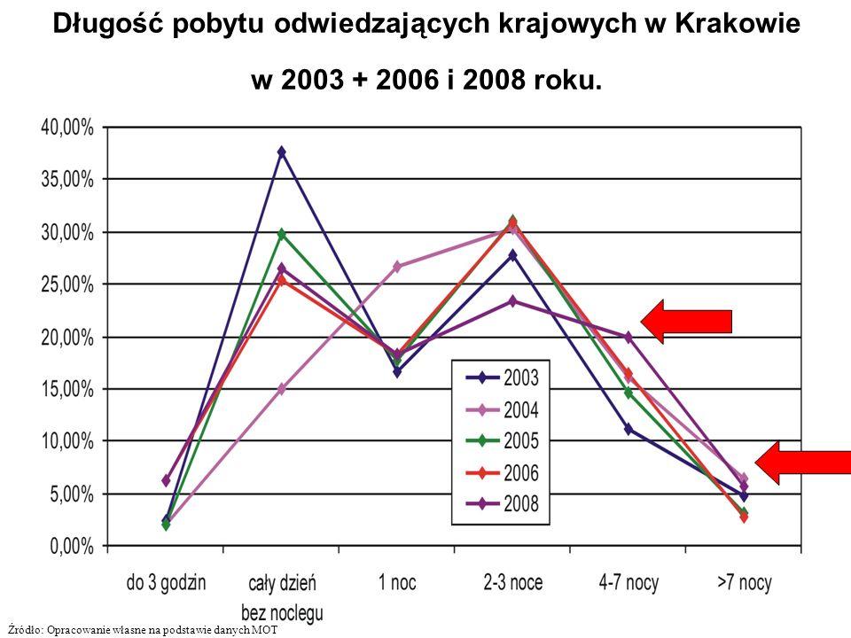 Długość pobytu odwiedzających krajowych w Krakowie w 2003 + 2006 i 2008 roku. Źródło: Opracowanie własne na podstawie danych MOT