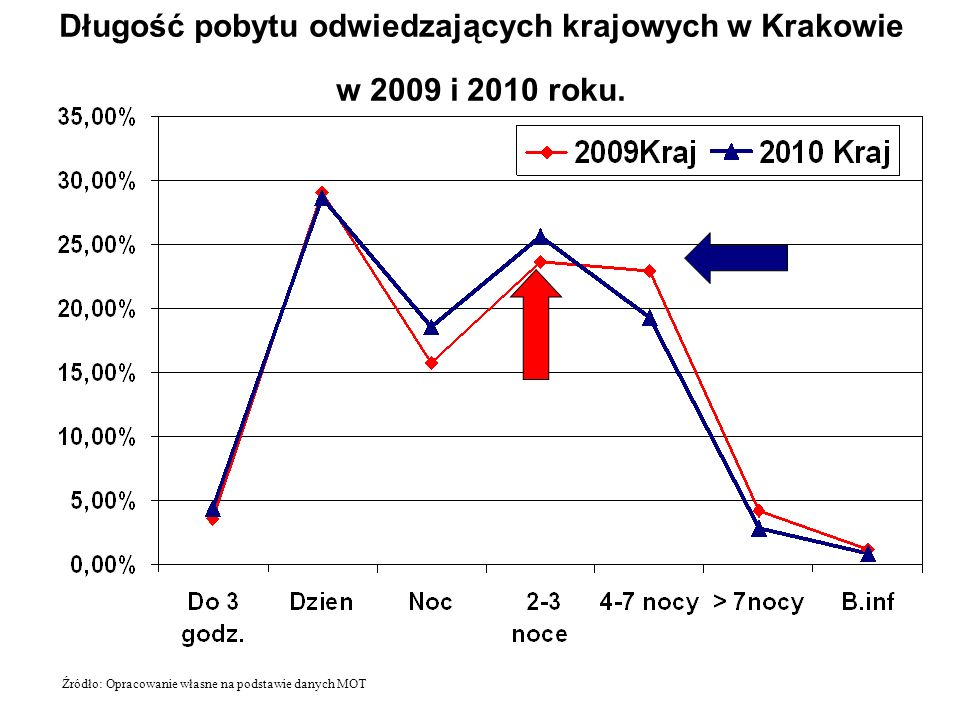 Długość pobytu odwiedzających krajowych w Krakowie w 2009 i 2010 roku. Źródło: Opracowanie własne na podstawie danych MOT