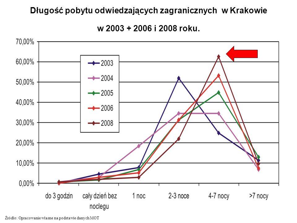 Długość pobytu odwiedzających zagranicznych w Krakowie w 2003 + 2006 i 2008 roku. Źródło: Opracowanie własne na podstawie danych MOT
