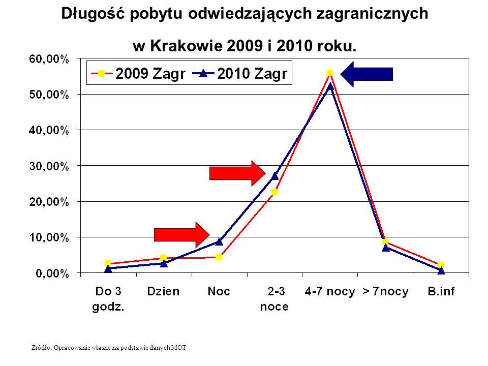 Długość pobytu odwiedzających zagranicznych w Krakowie 2009 i 2010 roku.