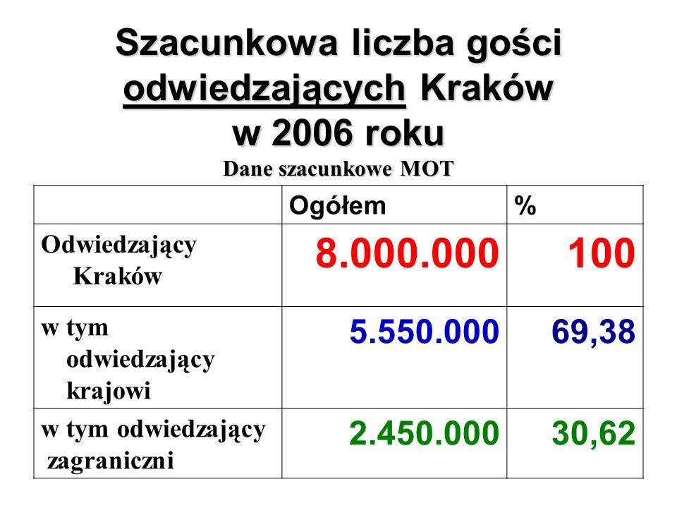 Szacunkowa liczba gości odwiedzających Kraków w 2006 roku Dane szacunkowe MOT Ogółem% Odwiedzający Kraków 8.000.000100 w tym odwiedzający krajowi 5.550.00069,38 w tym odwiedzający zagraniczni 2.450.00030,62