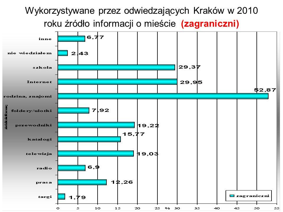 Wykorzystywane przez odwiedzających Kraków w 2010 roku źródło informacji o mieście (zagraniczni)