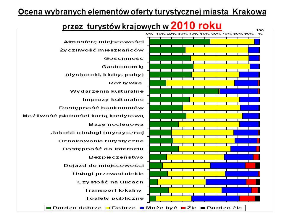 Ocena wybranych elementów oferty turystycznej miasta Krakowa przez turystów krajowych w 2010 roku