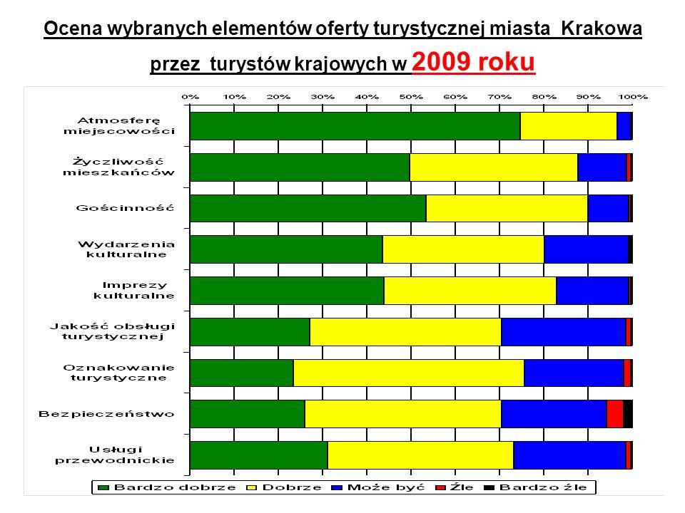 Ocena wybranych elementów oferty turystycznej miasta Krakowa przez turystów krajowych w 2009 roku