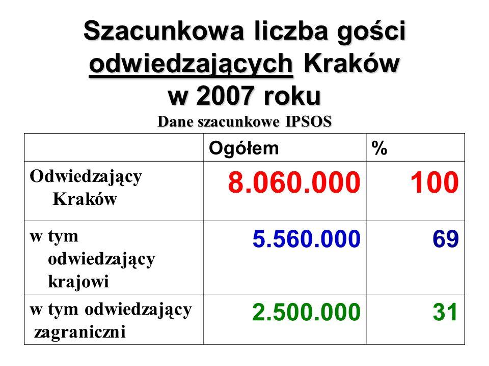 Szacunkowa liczba gości odwiedzających Kraków w 2007 roku Dane szacunkowe IPSOS Ogółem% Odwiedzający Kraków 8.060.000100 w tym odwiedzający krajowi 5.560.00069 w tym odwiedzający zagraniczni 2.500.00031