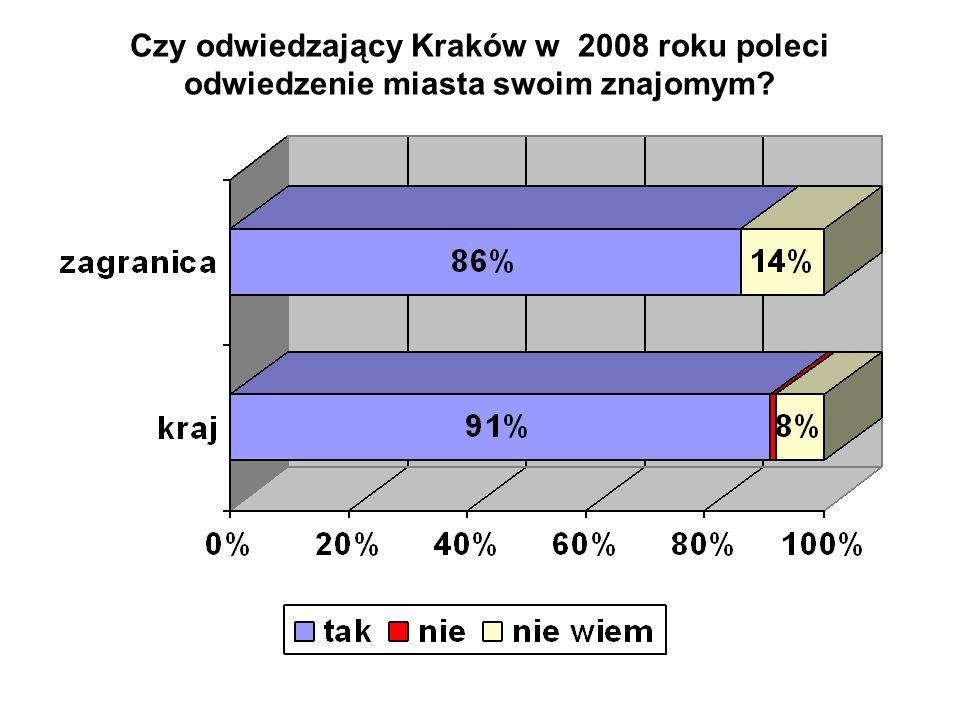 Czy odwiedzający Kraków w 2008 roku poleci odwiedzenie miasta swoim znajomym