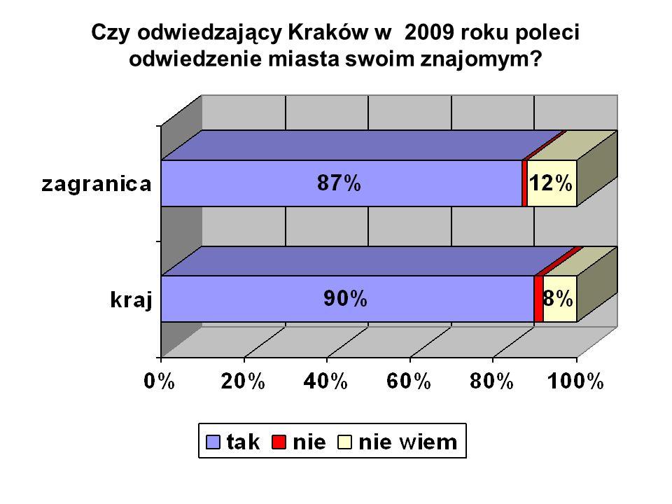Czy odwiedzający Kraków w 2009 roku poleci odwiedzenie miasta swoim znajomym