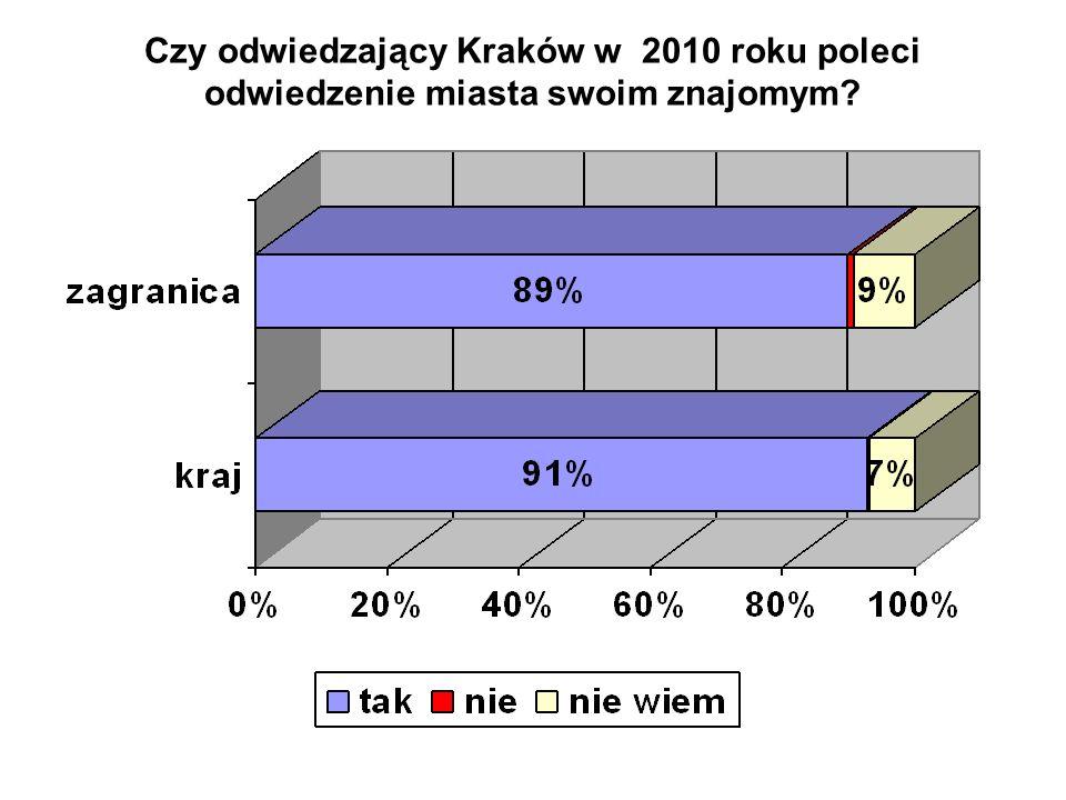 Czy odwiedzający Kraków w 2010 roku poleci odwiedzenie miasta swoim znajomym