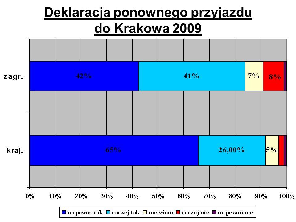 Deklaracja ponownego przyjazdu do Krakowa 2009