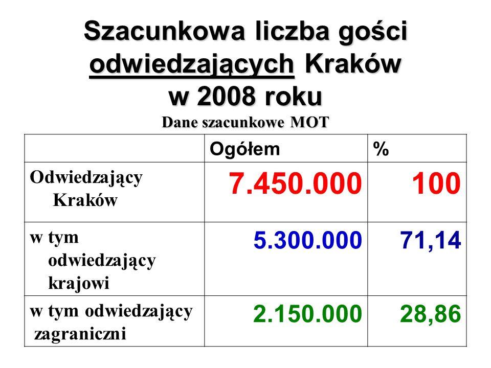 Szacunkowa liczba gości odwiedzających Kraków w 2008 roku Dane szacunkowe MOT Ogółem% Odwiedzający Kraków 7.450.000100 w tym odwiedzający krajowi 5.300.00071,14 w tym odwiedzający zagraniczni 2.150.00028,86