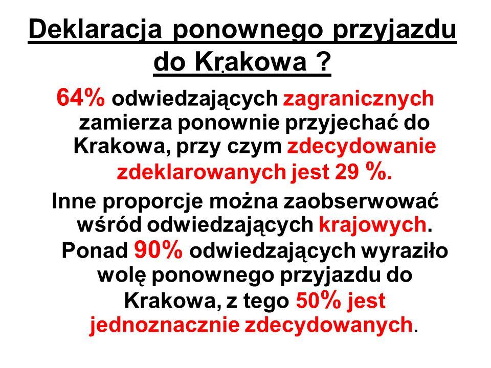 Deklaracja ponownego przyjazdu do Krakowa ? 64% odwiedzających zagranicznych zamierza ponownie przyjechać do Krakowa, przy czym zdecydowanie zdeklarow
