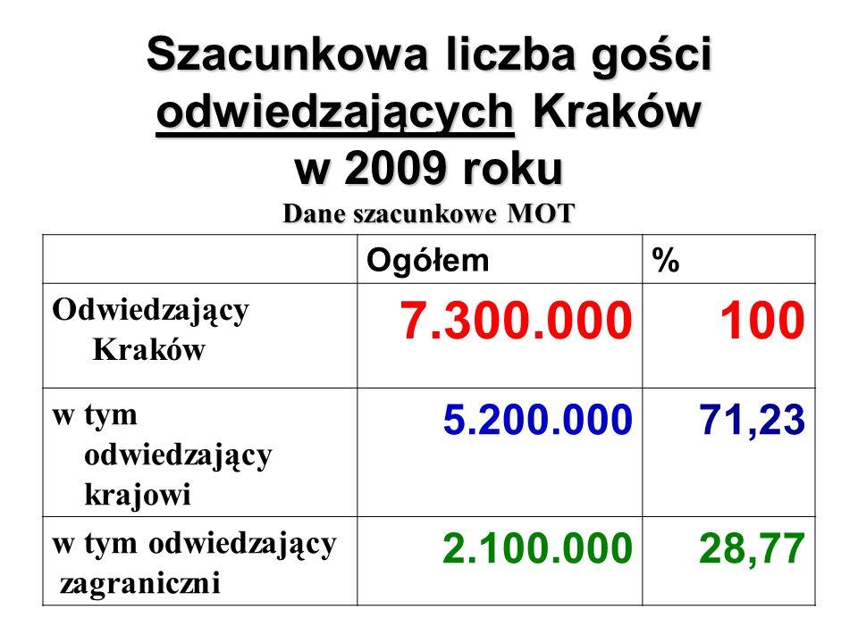 Szacunkowa liczba gości odwiedzających Kraków w 2009 roku Dane szacunkowe MOT Ogółem% Odwiedzający Kraków 7.300.000100 w tym odwiedzający krajowi 5.200.00071,23 w tym odwiedzający zagraniczni 2.100.00028,77