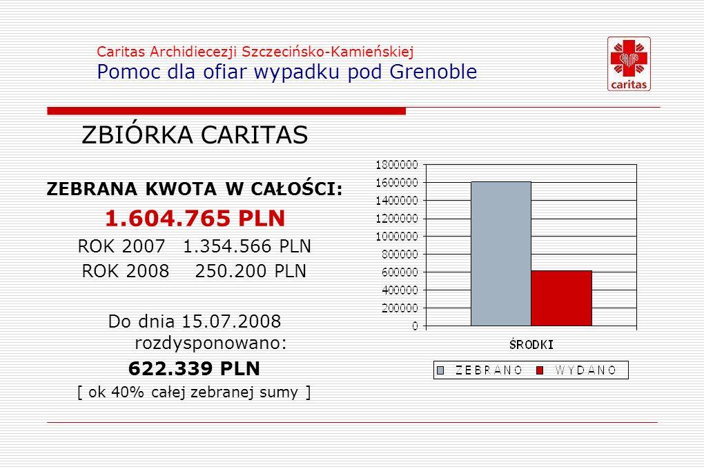 Caritas Archidiecezji Szczecińsko-Kamieńskiej Pomoc dla ofiar wypadku pod Grenoble ZBIÓRKA CARITAS ZEBRANA KWOTA W CAŁOŚCI: 1.604.765 PLN ROK 2007 1.354.566 PLN ROK 2008 250.200 PLN Do dnia 15.07.2008 rozdysponowano: 622.339 PLN [ ok 40% całej zebranej sumy ]