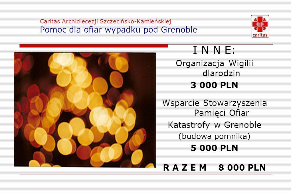 Caritas Archidiecezji Szczecińsko-Kamieńskiej Pomoc dla ofiar wypadku pod Grenoble I N N E: Organizacja Wigilii dlarodzin 3 000 PLN Wsparcie Stowarzyszenia Pamięci Ofiar Katastrofy w Grenoble (budowa pomnika) 5 000 PLN R A Z E M 8 000 PLN