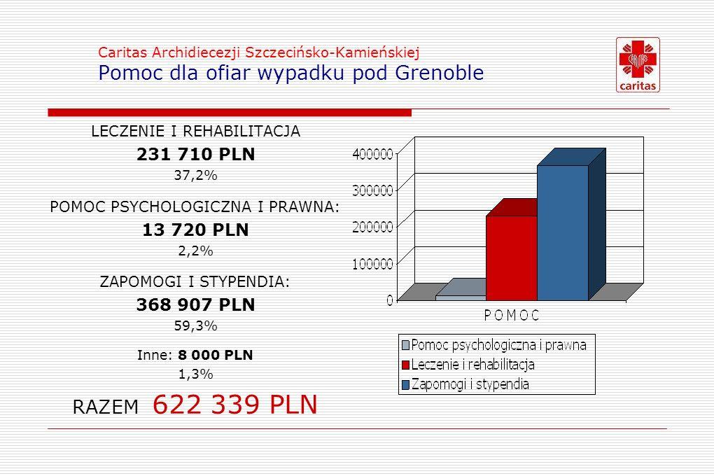 Caritas Archidiecezji Szczecińsko-Kamieńskiej Pomoc dla ofiar wypadku pod Grenoble LECZENIE I REHABILITACJA 231 710 PLN 37,2% POMOC PSYCHOLOGICZNA I PRAWNA: 13 720 PLN 2,2% ZAPOMOGI I STYPENDIA: 368 907 PLN 59,3% Inne: 8 000 PLN 1,3% RAZEM 622 339 PLN