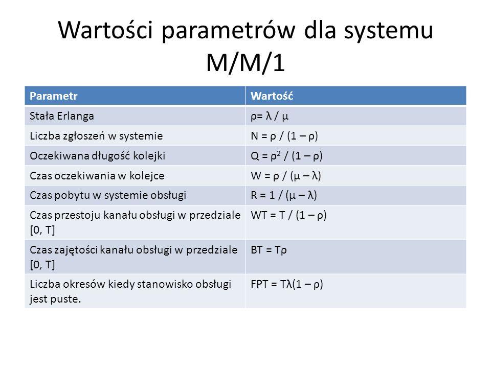 Wartości parametrów dla systemu M/M/1 ParametrWartość Stała Erlangaρ= λ / μ Liczba zgłoszeń w systemieN = ρ / (1 – ρ) Oczekiwana długość kolejkiQ = ρ