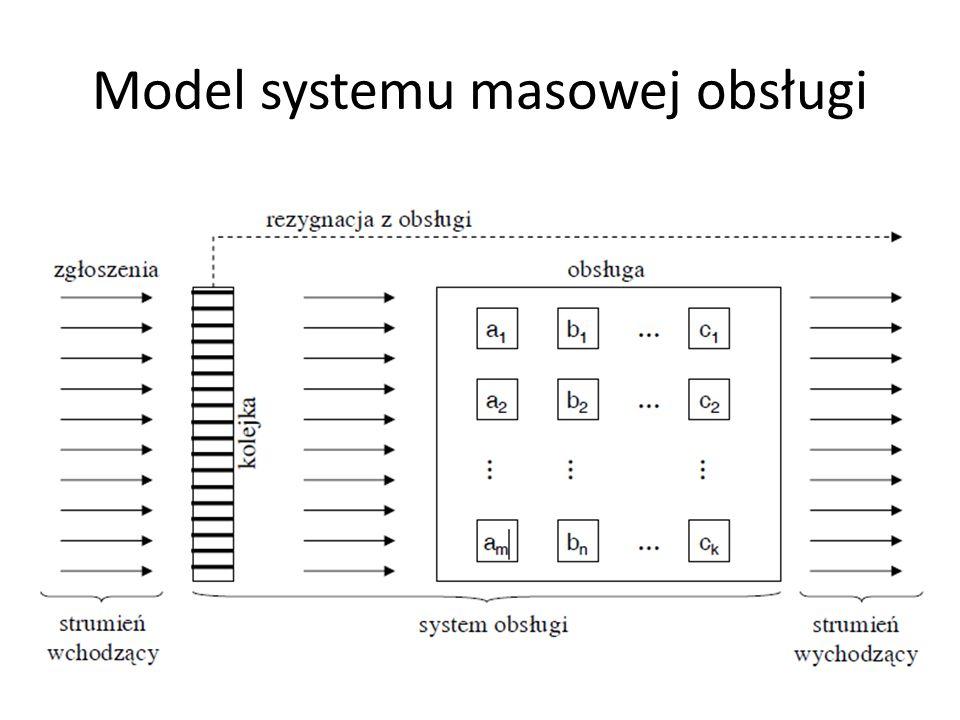 Notacja Kendalla A/C/s/K/N/D A – rozkład strumienia zgłoszeń, C – rozkład czasu obsługi, s – liczba serwerów/okienek/punktów obsługi, K – pojemność systemu (kolejka + obsługa), N – wielkość populacji, D – kolejność obsługi.