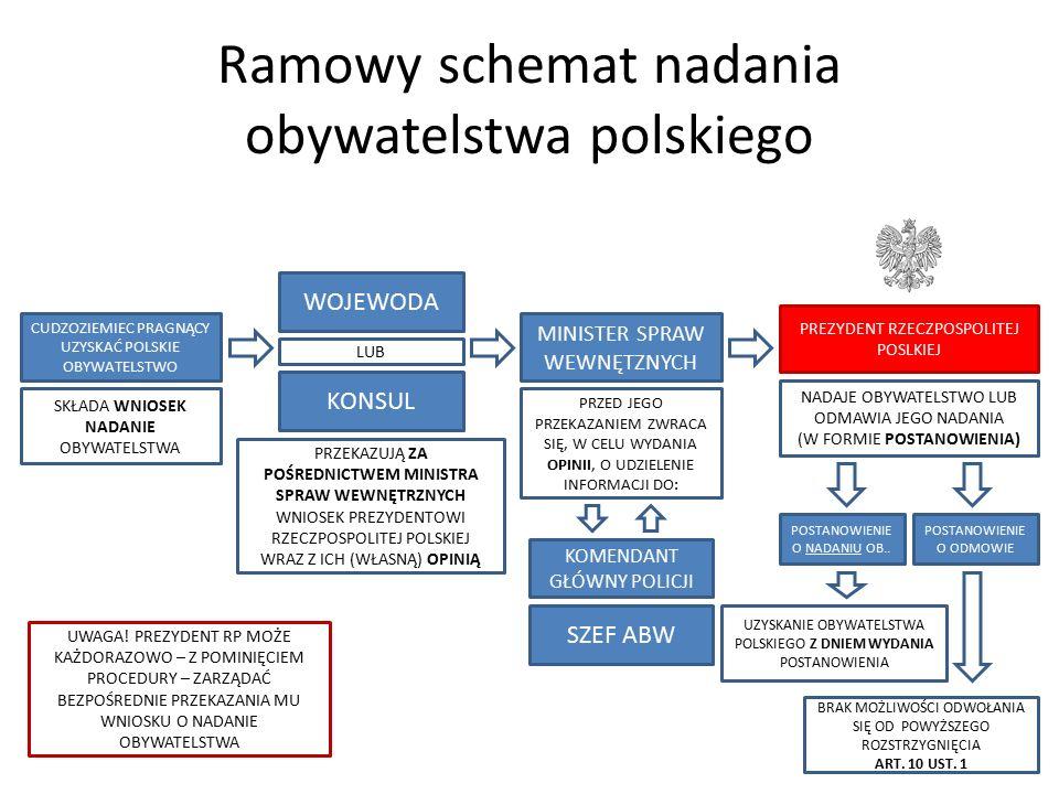 Ramowy schemat nadania obywatelstwa polskiego CUDZOZIEMIEC PRAGNĄCY UZYSKAĆ POLSKIE OBYWATELSTWO KONSUL WOJEWODA PREZYDENT RZECZPOSPOLITEJ POSLKIEJ SK
