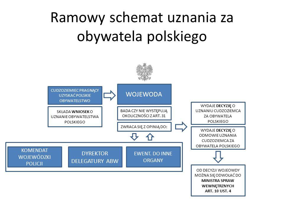 Ramowy schemat uznania za obywatela polskiego CUDZOZIEMIEC PRAGNĄCY UZYSKAĆ POLSKIE OBYWATELSTWO WOJEWODA SKŁADA WNIOSEK O UZNANIE OBYWATELSTWA POLSKI