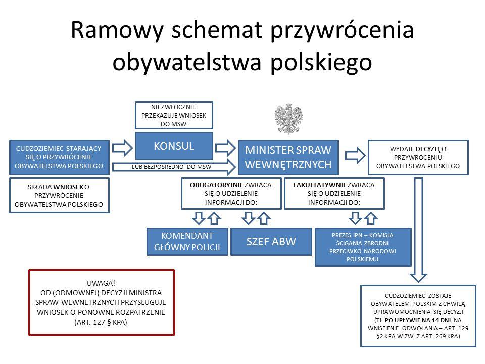 Ramowy schemat przywrócenia obywatelstwa polskiego CUDZOZIEMIEC STARAJĄCY SIĘ O PRZYWRÓCENIE OBYWATELSTWA POLSKIEGO MINISTER SPRAW WEWNĘTRZNYCH SKŁADA