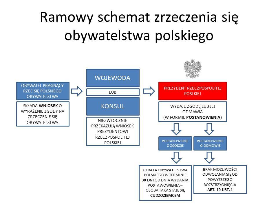 Ramowy schemat zrzeczenia się obywatelstwa polskiego OBYWATEL PRAGNĄCY RZEC SIĘ POLSKIEGO OBYWATELSTWA KONSUL WOJEWODA PREZYDENT RZECZPOSPOLITEJ POSLK