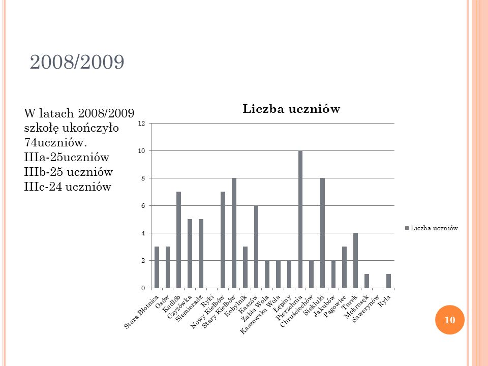 2008/2009 W latach 2008/2009 szkołę ukończyło 74uczniów.