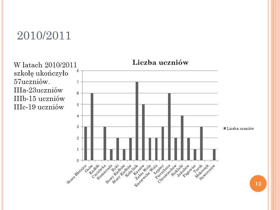 2010/2011 W latach 2010/2011 szkołę ukończyło 57uczniów.