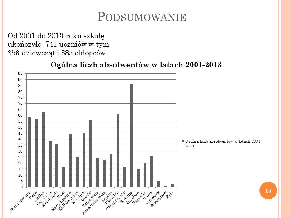 P ODSUMOWANIE Od 2001 do 2013 roku szkołę ukończyło 741 uczniów w tym 356 dziewcząt i 385 chłopców.