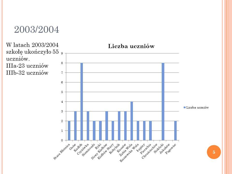 2003/2004 W latach 2003/2004 szkołę ukończyło 55 uczniów. IIIa-23 uczniów IIIb-32 uczniów 5