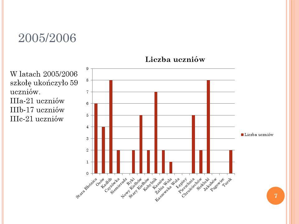 2005/2006 W latach 2005/2006 szkołę ukończyło 59 uczniów.