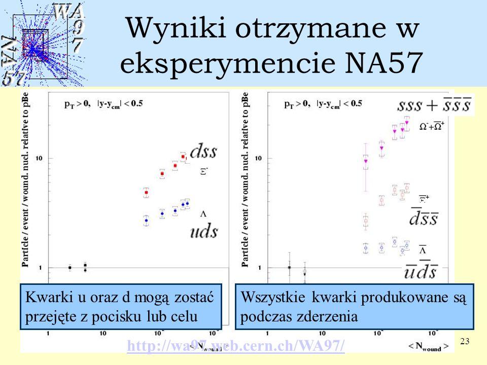 23 Wyniki otrzymane w eksperymencie NA57 Kwarki u oraz d mogą zostać przejęte z pocisku lub celu Wszystkie kwarki produkowane są podczas zderzenia htt