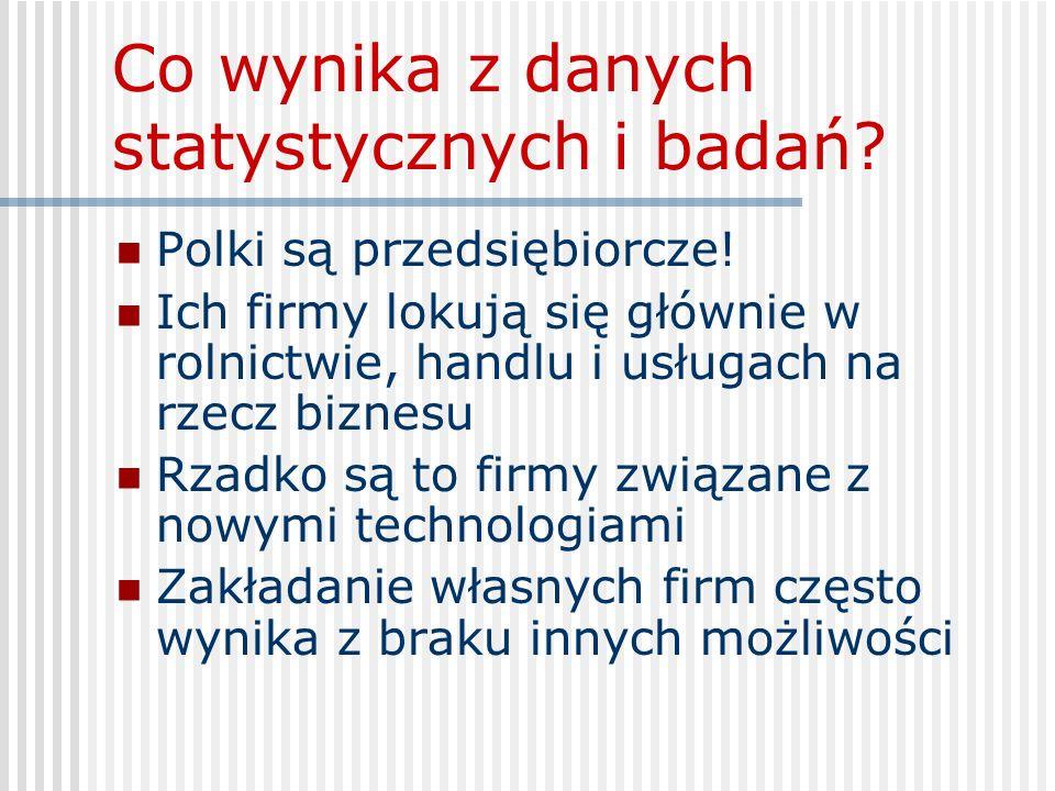 Co wynika z danych statystycznych i badań? Polki są przedsiębiorcze! Ich firmy lokują się głównie w rolnictwie, handlu i usługach na rzecz biznesu Rza