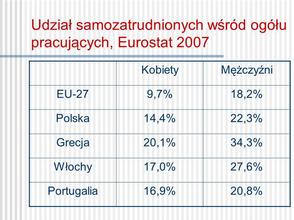 Udział samozatrudnionych wśród ogółu pracujących, Eurostat 2007 KobietyMężczyźni EU-279,7%18,2% Polska14,4%22,3% Grecja20,1%34,3% Włochy17,0%27,6% Por