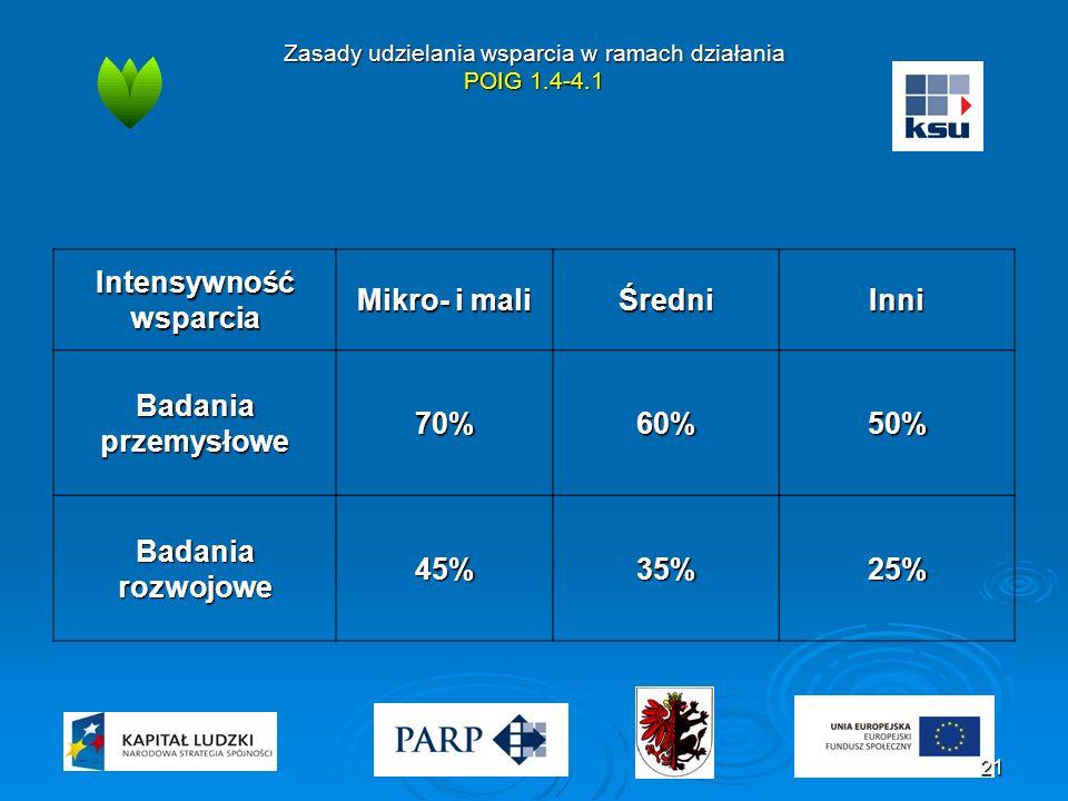 Zasady udzielania wsparcia w ramach działania POIG 1.4-4.1 Intensywność wsparcia Mikro- i mali ŚredniInni Badania przemysłowe 70%60%50% Badania rozwojowe 45%35%25% 21