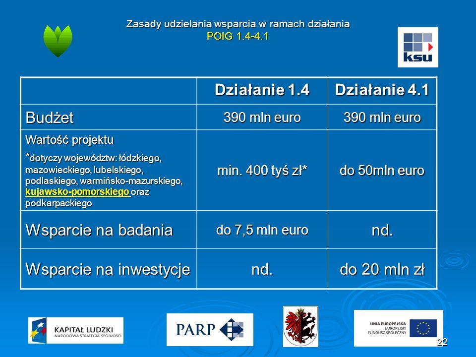 Zasady udzielania wsparcia w ramach działania POIG 1.4-4.1 Działanie 1.4 Działanie 4.1 Budżet 390 mln euro Wartość projektu * dotyczy województw: łódzkiego, mazowieckiego, lubelskiego, podlaskiego, warmińsko-mazurskiego, kujawsko-pomorskiego oraz podkarpackiego min.
