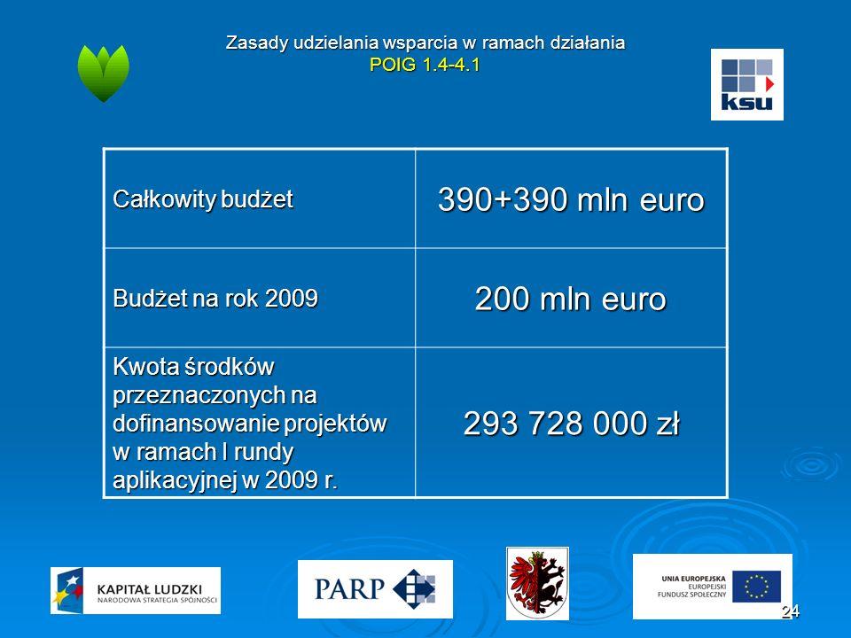 Zasady udzielania wsparcia w ramach działania POIG 1.4-4.1 Całkowity budżet 390+390 mln euro Budżet na rok 2009 200 mln euro Kwota środków przeznaczonych na dofinansowanie projektów w ramach I rundy aplikacyjnej w 2009 r.