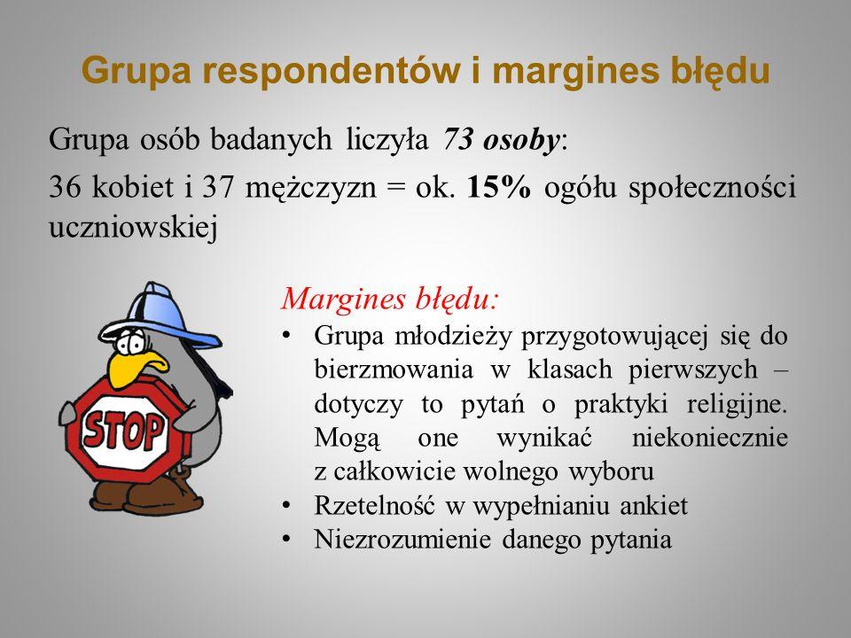 Grupa respondentów i margines błędu Grupa osób badanych liczyła 73 osoby: 36 kobiet i 37 mężczyzn = ok. 15% ogółu społeczności uczniowskiej Margines b