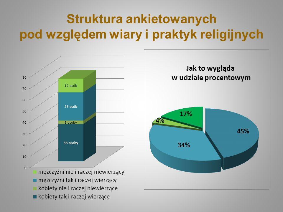 Struktura ankietowanych pod względem wiary i praktyk religijnych