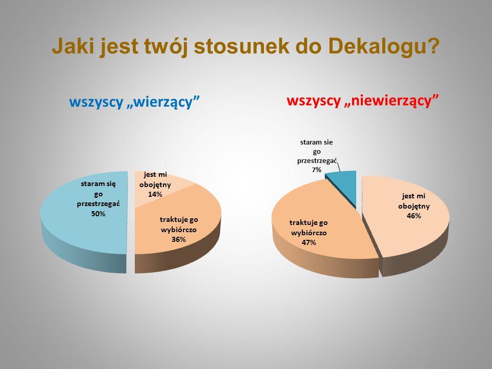 Jaki jest twój stosunek do Dekalogu?