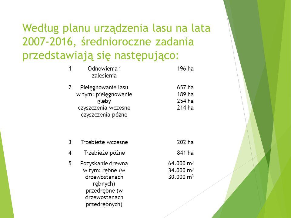 Według planu urządzenia lasu na lata 2007-2016, średnioroczne zadania przedstawiają się następująco: 1Odnowienia i zalesienia 196 ha 2Pielęgnowanie lasu w tym: pielęgnowanie gleby czyszczenia wczesne czyszczenia późne 657 ha 189 ha 254 ha 214 ha 3Trzebieże wczesne202 ha 4Trzebieże późne841 ha 5Pozyskanie drewna w tym: rębne (w drzewostanach rębnych) przedrębne (w drzewostanach przedrębnych) 64.000 m 3 34.000 m 3 30.000 m 3
