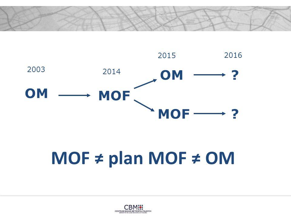 MOF ≠ plan MOF ≠ OM 2003 2014 2015 2016 OM MOF OM MOF