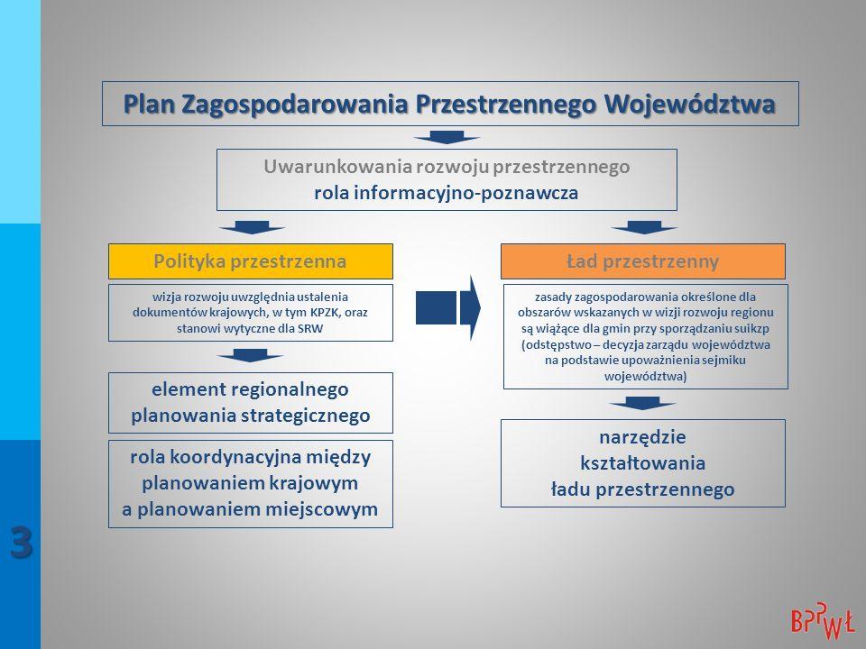 Plan Zagospodarowania Przestrzennego Województwa Uwarunkowania rozwoju przestrzennego rola informacyjno-poznawcza Polityka przestrzennaŁad przestrzenny rola koordynacyjna między planowaniem krajowym a planowaniem miejscowym narzędzie kształtowania ładu przestrzennego zasady zagospodarowania określone dla obszarów wskazanych w wizji rozwoju regionu są wiążące dla gmin przy sporządzaniu suikzp (odstępstwo – decyzja zarządu województwa na podstawie upoważnienia sejmiku województwa) element regionalnego planowania strategicznego wizja rozwoju uwzględnia ustalenia dokumentów krajowych, w tym KPZK, oraz stanowi wytyczne dla SRW 3