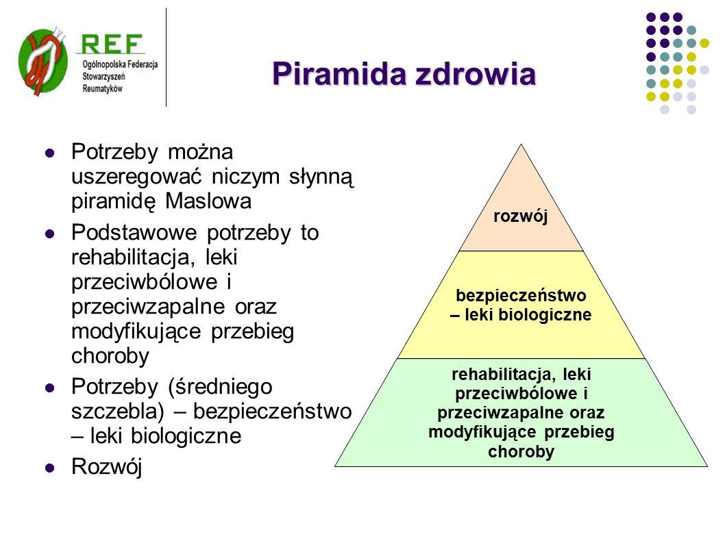 Piramida zdrowia Potrzeby można uszeregować niczym słynną piramidę Maslowa Podstawowe potrzeby to rehabilitacja, leki przeciwbólowe i przeciwzapalne oraz modyfikujące przebieg choroby Potrzeby (średniego szczebla) – bezpieczeństwo – leki biologiczne Rozwój rozwój bezpieczeństwo – leki biologiczne rehabilitacja, leki przeciwbólowe i przeciwzapalne oraz modyfikujące przebieg choroby