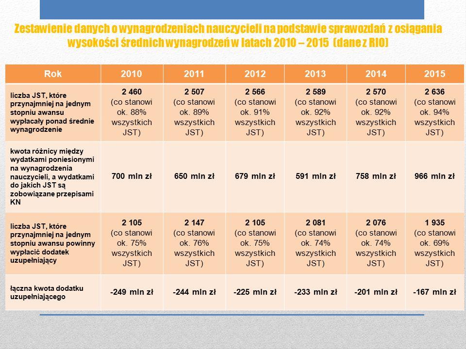 Zestawienie danych o wynagrodzeniach nauczycieli na podstawie sprawozdań z osiągania wysokości średnich wynagrodzeń w latach 2010 – 2015 (dane z RIO) Rok201020112012201320142015 liczba JST, które przynajmniej na jednym stopniu awansu wypłacały ponad średnie wynagrodzenie 2 460 (co stanowi ok.