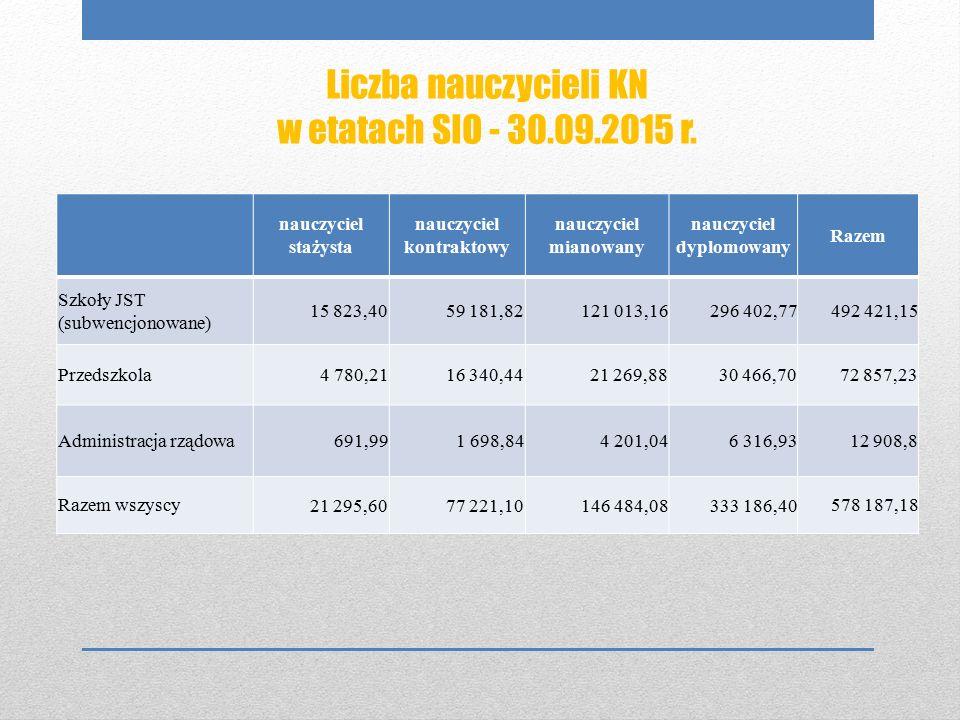 Struktura zatrudnienia nauczycieli, w etatach SIO - 30.09.2015 r.